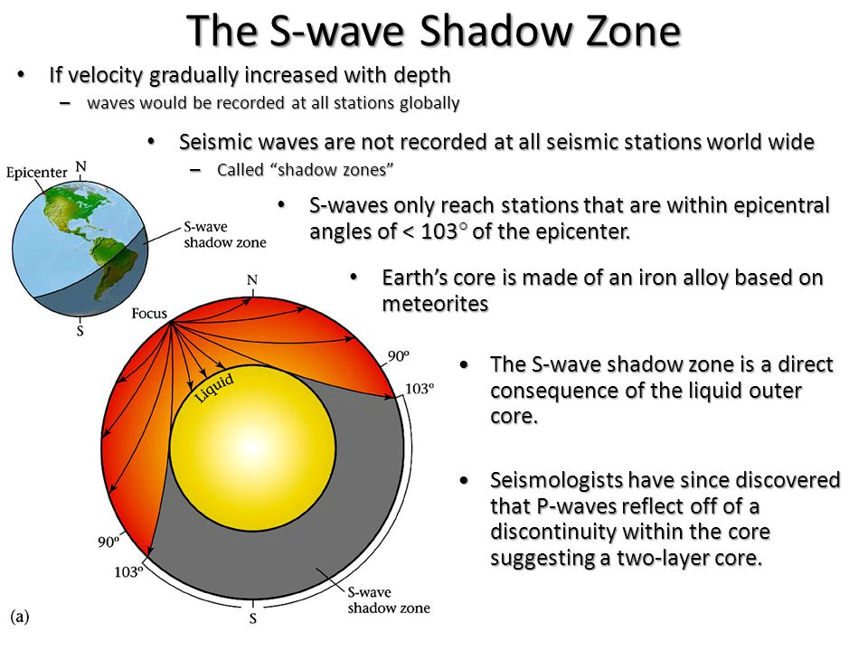 The S-wave Shadow Zone S-waves only reach stations that are within epicentral angles of < 103° of the epicenter.