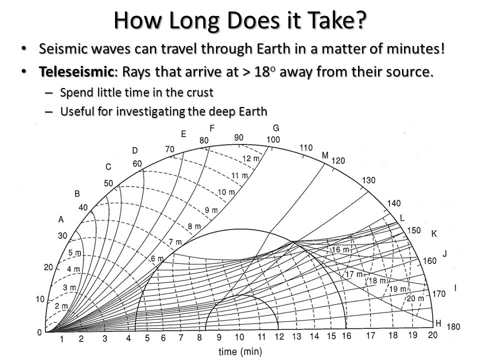 How Long Does it Take. Seismic waves can travel through Earth in a matter of minutes.