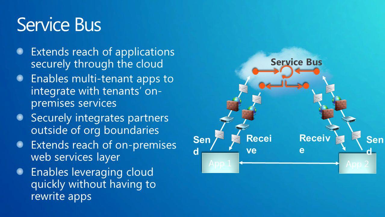 Service Bus Sen d Receiv e App 1 App 2 Recei ve Sen d