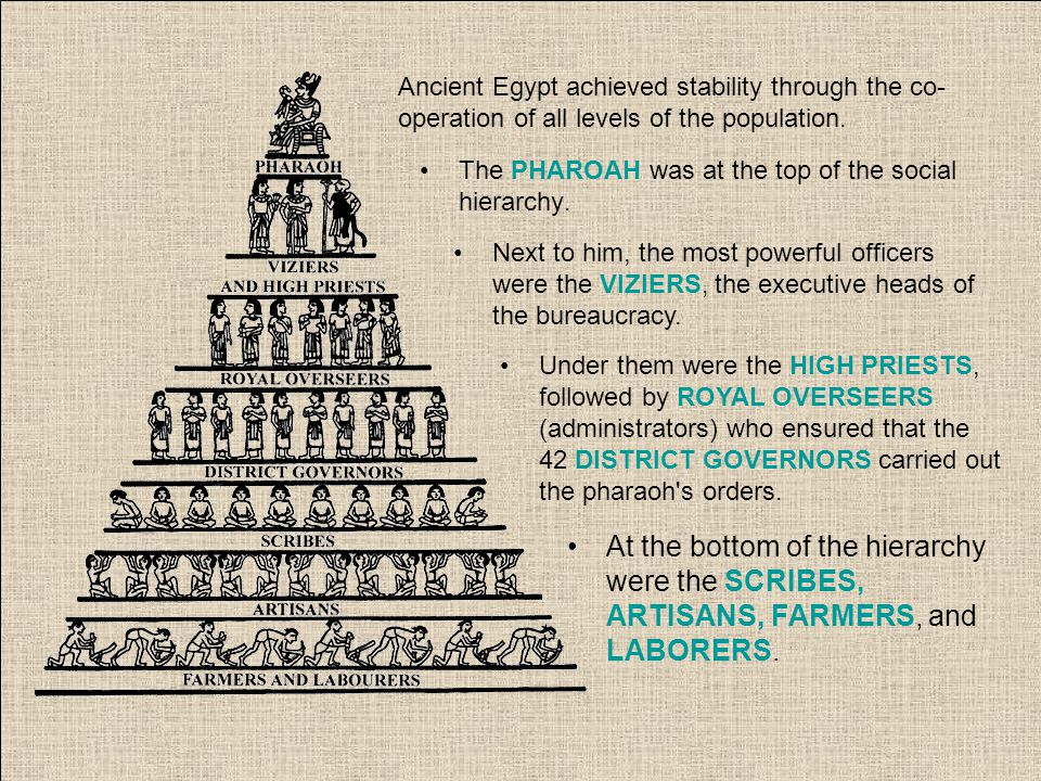 The PHAROAH was at the top of the social hierarchy.
