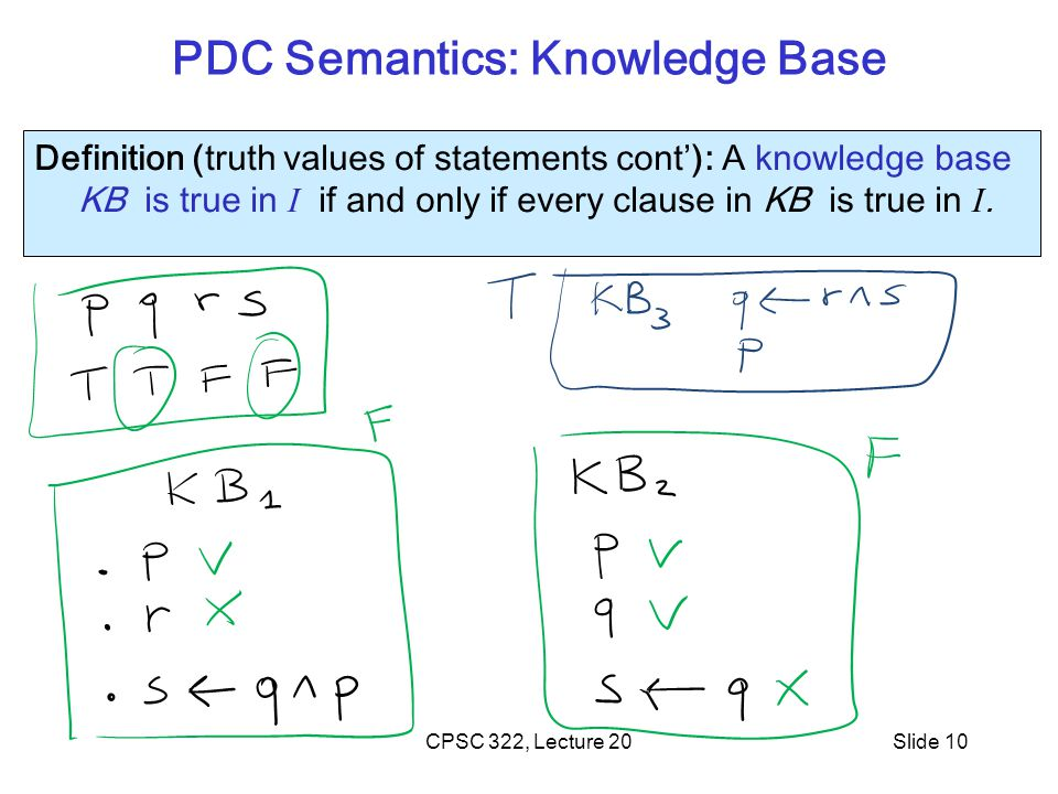 CPSC 322, Lecture 19 Basic definitions from 322 (Semantics) Definition (truth values of statements cont'): A knowledge base KB is true in I if and only if every clause in KB is true in I.