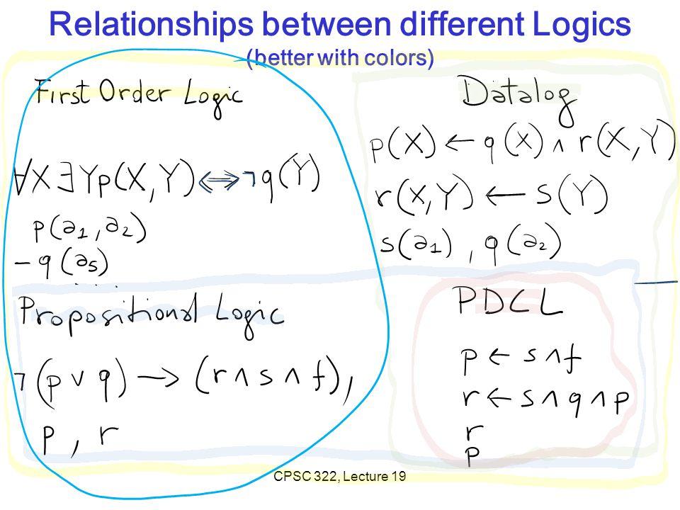 Propositional logic: Syntax Atomic sentences = single proposition symbols E.g., P, Q, R Special cases: True = always true, False = always false Complex sentences: If S is a sentence,  S is a sentence (negation) If S 1 and S 2 are sentences, S 1  S 2 is a sentence (conjunction) If S 1 and S 2 are sentences, S 1  S 2 is a sentence (disjunction) If S 1 and S 2 are sentences, S 1  S 2 is a sentence (implication) If S 1 and S 2 are sentences, S 1  S 2 is a sentence (biconditional) CPSC 322, Lecture 19