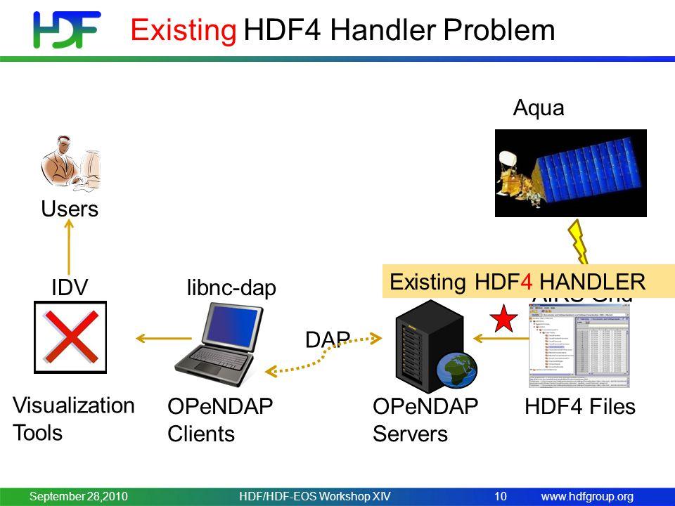 www.hdfgroup.org Existing HDF4 Handler Problem HDF/HDF-EOS Workshop XIV10 Users OPeNDAP Clients IDV OPeNDAP Servers HDF4 Files Hyrax AIRS Grid DAP libnc-dap Aqua Existing HDF4 HANDLER Visualization Tools September 28,2010