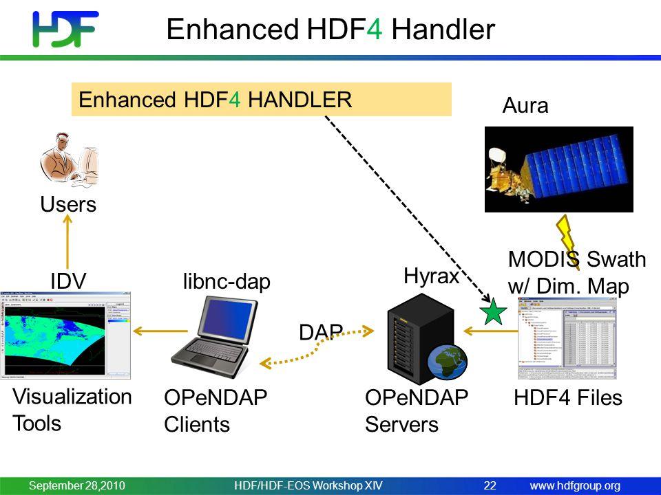 www.hdfgroup.org Enhanced HDF4 Handler HDF/HDF-EOS Workshop XIV22 Users OPeNDAP Clients IDV OPeNDAP Servers HDF4 Files Hyrax DAP libnc-dap Aura MODIS Swath w/ Dim.