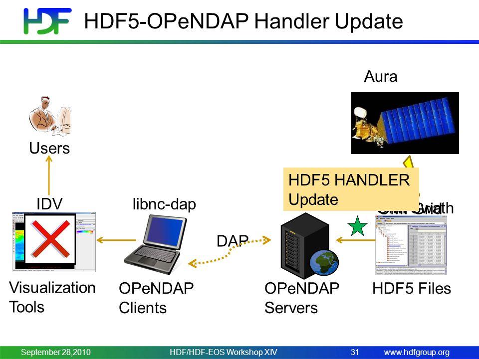 www.hdfgroup.org HDF5-OPeNDAP Handler Update HDF/HDF-EOS Workshop XIV31 Users OPeNDAP Clients IDV OPeNDAP Servers HDF5 Files Hyrax OMI Grid DAP libnc-dap Aura OMI Swath HDF5 HANDLER Update Visualization Tools September 28,2010
