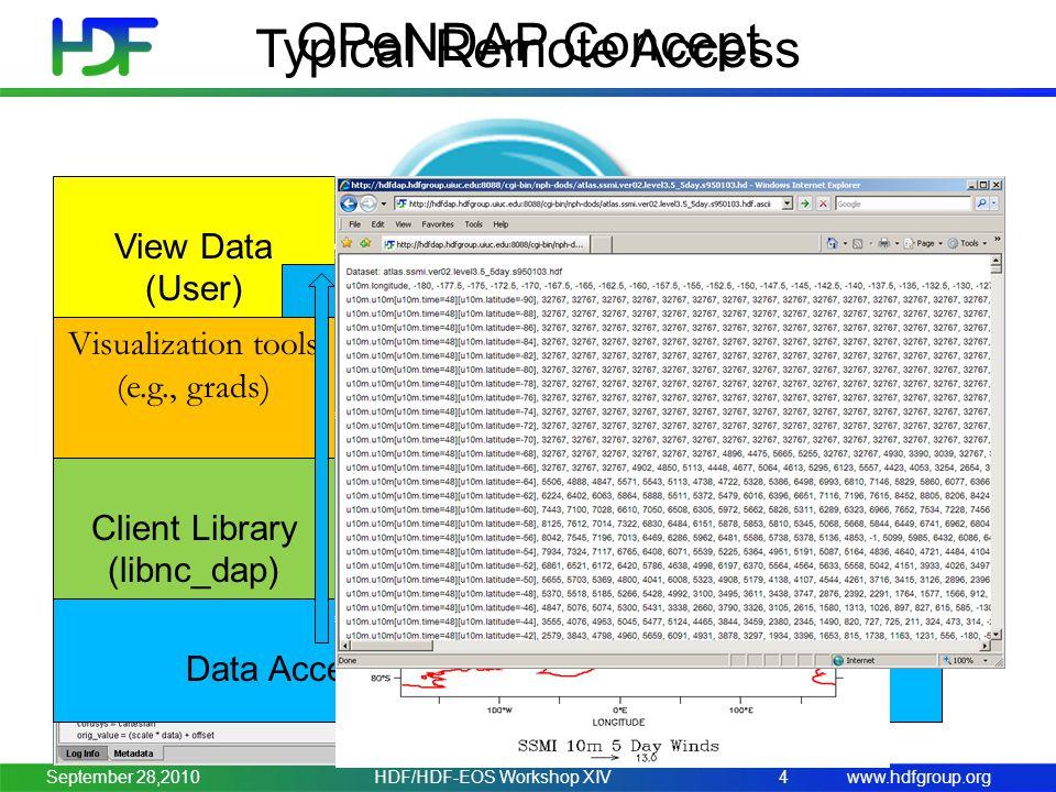 www.hdfgroup.org Client Library (libnc_dap) Data Access Protocol (DAP) via Internet Server (Hyrax) Handler (hdf4/5_handler) Remote Data (HDF4/5) View Data (User) OPeNDAP Concept 4 Visualization Tools (gradsdap) Typical Remote Access FTP/HTTP Visualization tools (e.g., grads) HDF/HDF-EOS Workshop XIVSeptember 28,2010