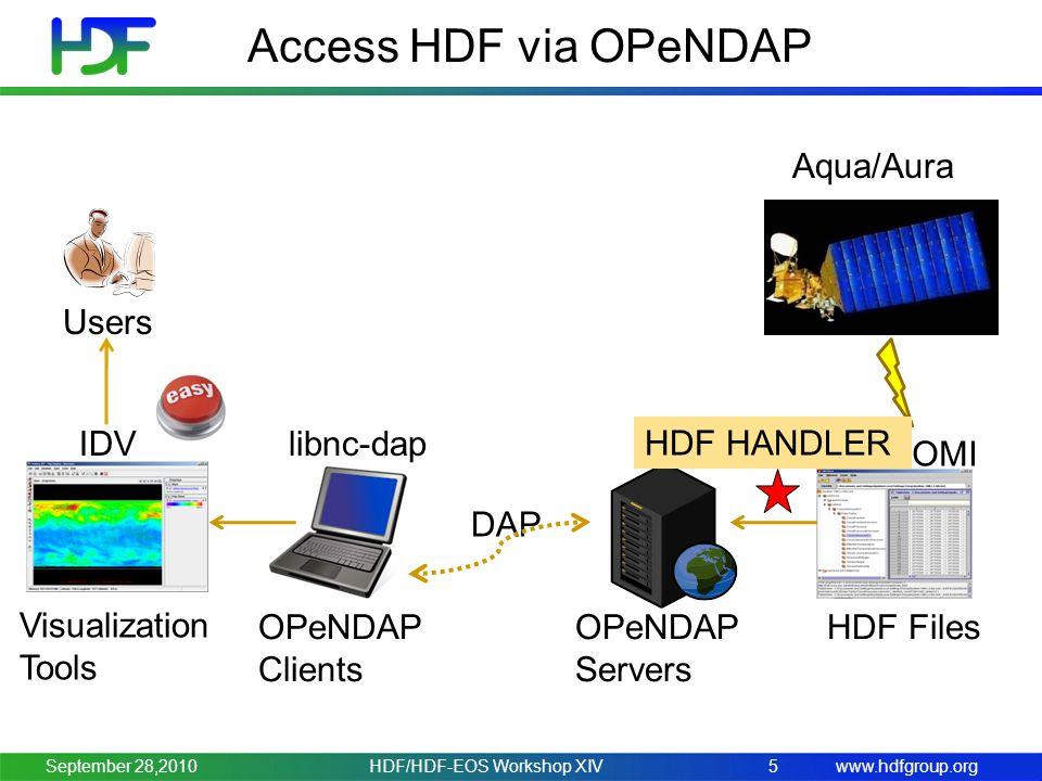 www.hdfgroup.org Access HDF via OPeNDAP HDF/HDF-EOS Workshop XIV5 Users OPeNDAP Clients IDV OPeNDAP Servers HDF Files Hyrax AIRS/OMI DAP libnc-dap Visualization Tools HDF HANDLER Aqua/Aura September 28,2010