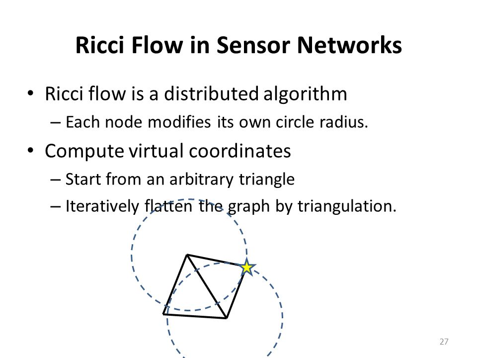 Ricci Flow in Sensor Networks Ricci flow is a distributed algorithm – Each node modifies its own circle radius.