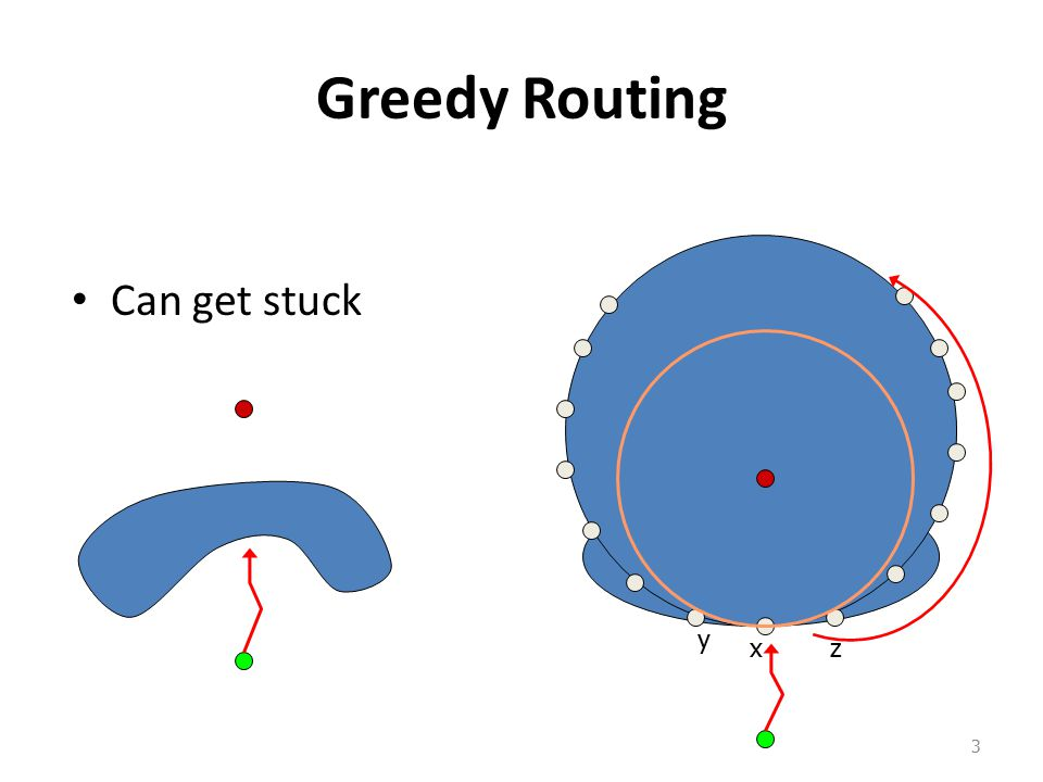 Greedy Routing Can get stuck 3 x y z