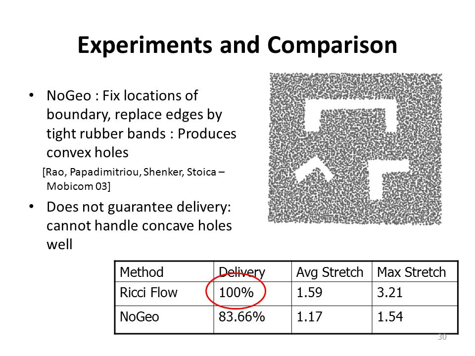 Experiments and Comparison NoGeo : Fix locations of boundary, replace edges by tight rubber bands : Produces convex holes [Rao, Papadimitriou, Shenker, Stoica – Mobicom 03] Does not guarantee delivery: cannot handle concave holes well MethodDeliveryAvg StretchMax Stretch Ricci Flow100%1.593.21 NoGeo83.66%1.171.54 30