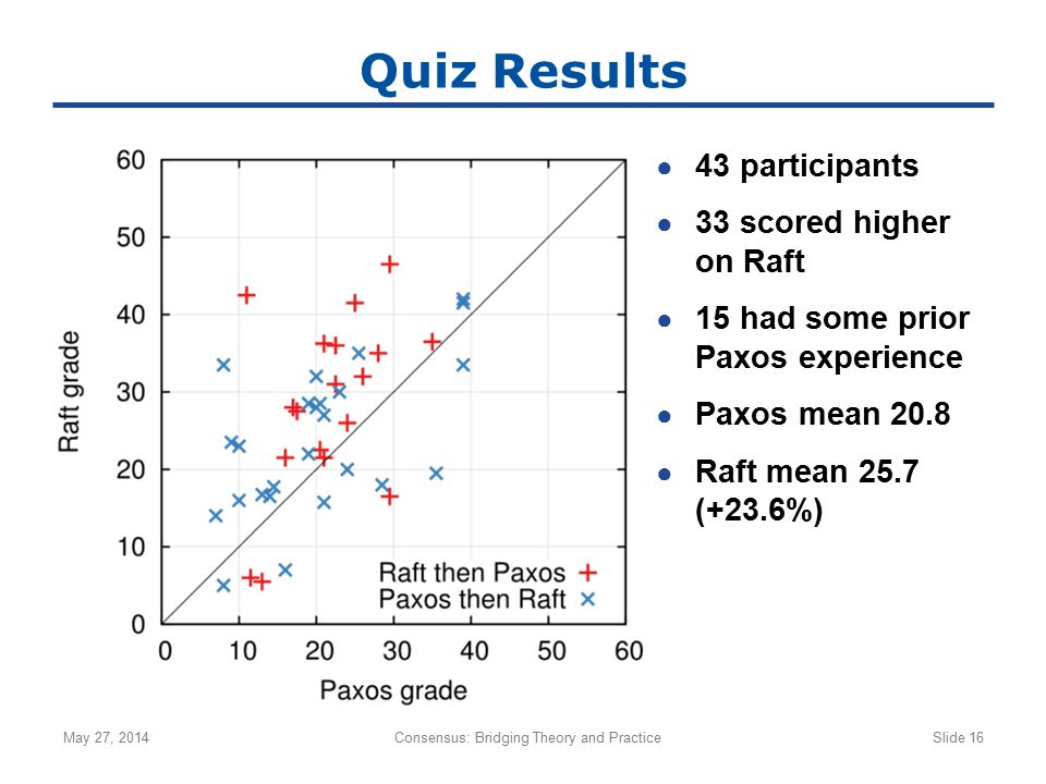 Quiz Results ● 43 participants ● 33 scored higher on Raft ● 15 had some prior Paxos experience ● Paxos mean 20.8 ● Raft mean 25.7 (+23.6%) May 27, 201
