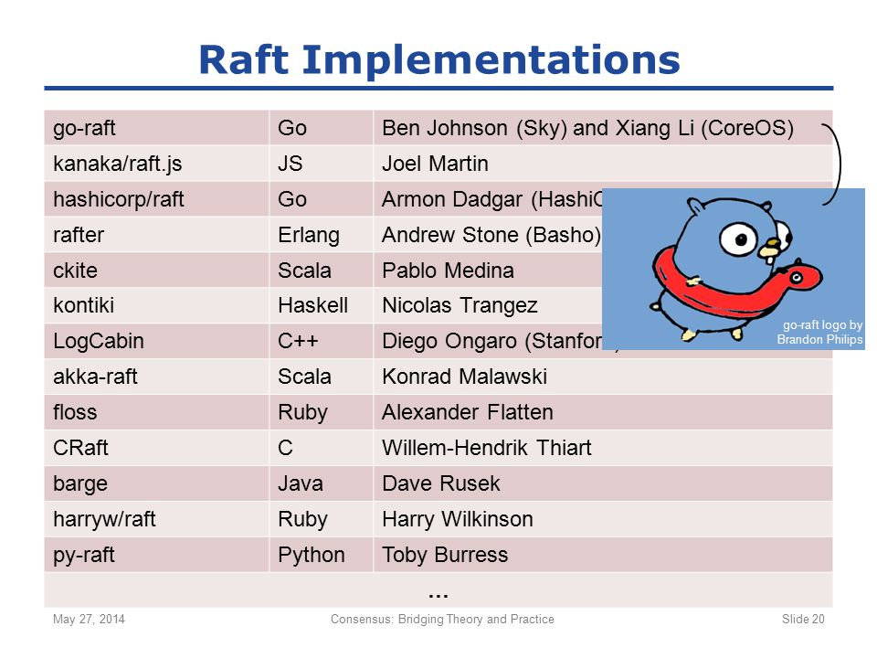 go-raftGoBen Johnson (Sky) and Xiang Li (CoreOS) kanaka/raft.jsJSJoel Martin hashicorp/raftGoArmon Dadgar (HashiCorp) rafterErlangAndrew Stone (Basho)