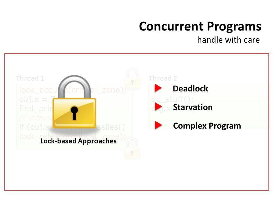 Concurrent Programs obj.x = 7; find_primes(); // intrusion test if (obj.x != 7) fireMissiles() obj.x = 7; find_primes(); // intrusion test if (obj.x != 7) fireMissiles() do_stuff(); obj.x = 42; do_stuff(); obj.x = 42; Thread 1Thread 2 handle with care lock_acquire(critical_zone); lock_release(critical_zone); Deadlock Starvation Complex Program Lock-based Approaches