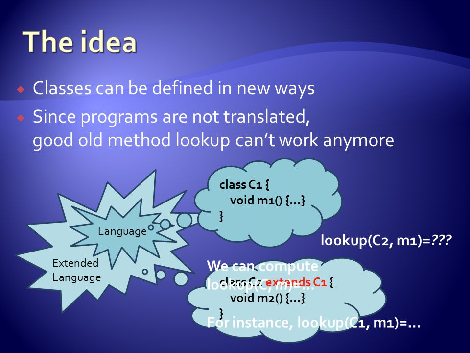 Extended Language class C2 extends C1 { void m2() {…} }  Classes can be defined in new ways  Since programs are not translated, good old method lookup can't work anymore Language class C1 { void m1() {…} } We can compute lookup(C, m)=… For instance, lookup(C1, m1)=… lookup(C2, m1)=???