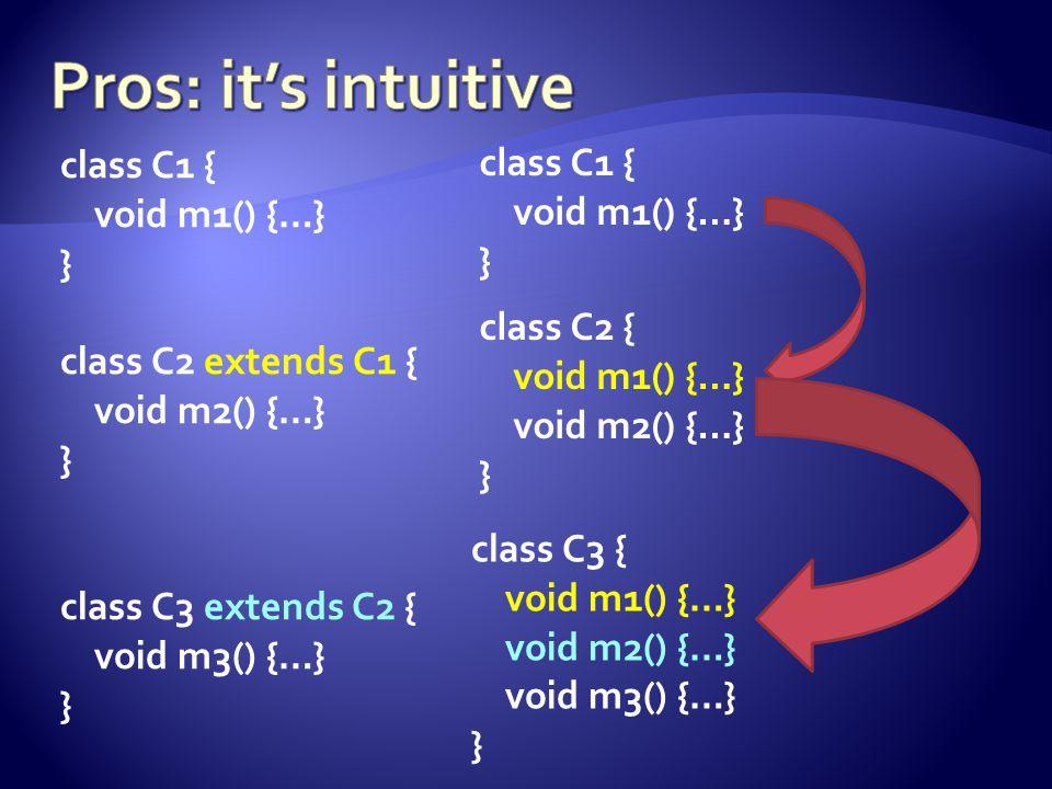 class C1 { void m1() {…} } class C2 extends C1 { void m2() {…} } class C3 extends C2 { void m3() {…} } class C1 { void m1() {…} } class C2 { void m1() {…} void m2() {…} } class C3 { void m1() {…} void m2() {…} void m3() {…} }