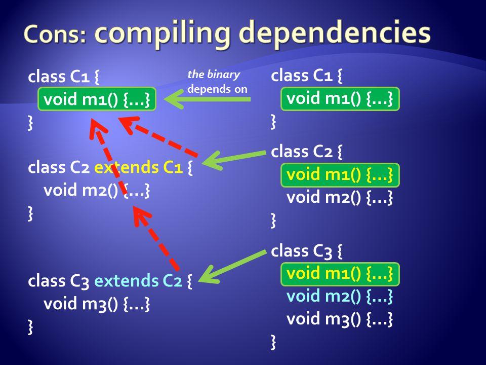 class C1 { void m1() {…} } class C2 extends C1 { void m2() {…} } class C3 extends C2 { void m3() {…} } class C1 { void m1() {…} } class C2 { void m1() {…} void m2() {…} } class C3 { void m1() {…} void m2() {…} void m3() {…} } the binary depends on