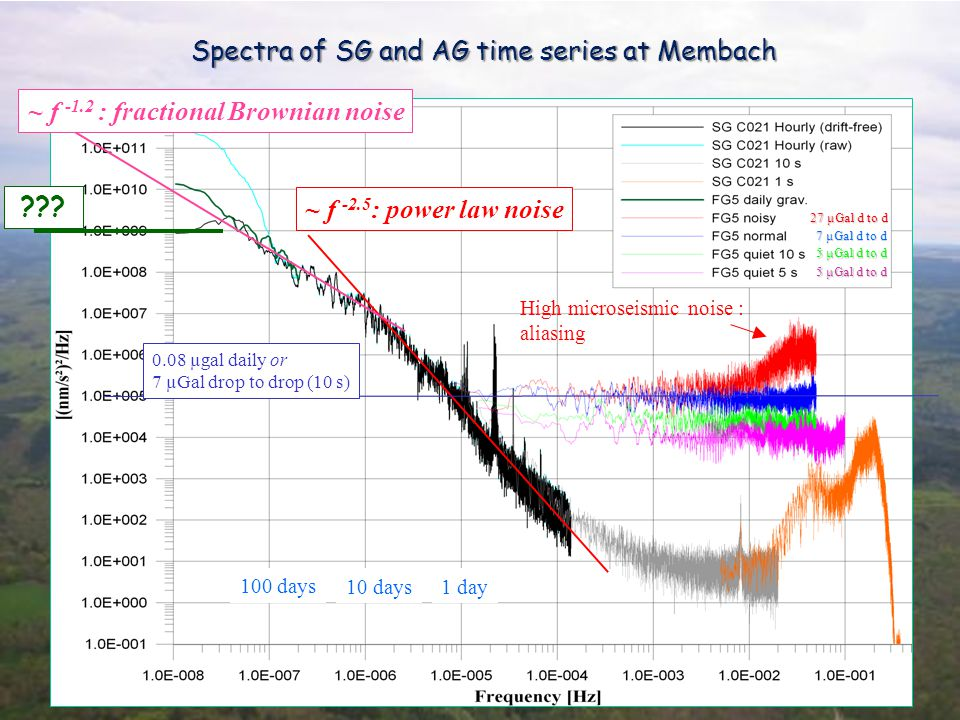 Spectra of SG and AG time series at Membach ~ f -2.5 : power law noise ~ f -1.2 : fractional Brownian noise 10 days1 day 100 days 27 µGal d to d 7 µGal d to d 5 µGal d to d High microseismic noise : aliasing 0.08 µgal daily or 7 µGal drop to drop (10 s) 5 µGal d to d ???