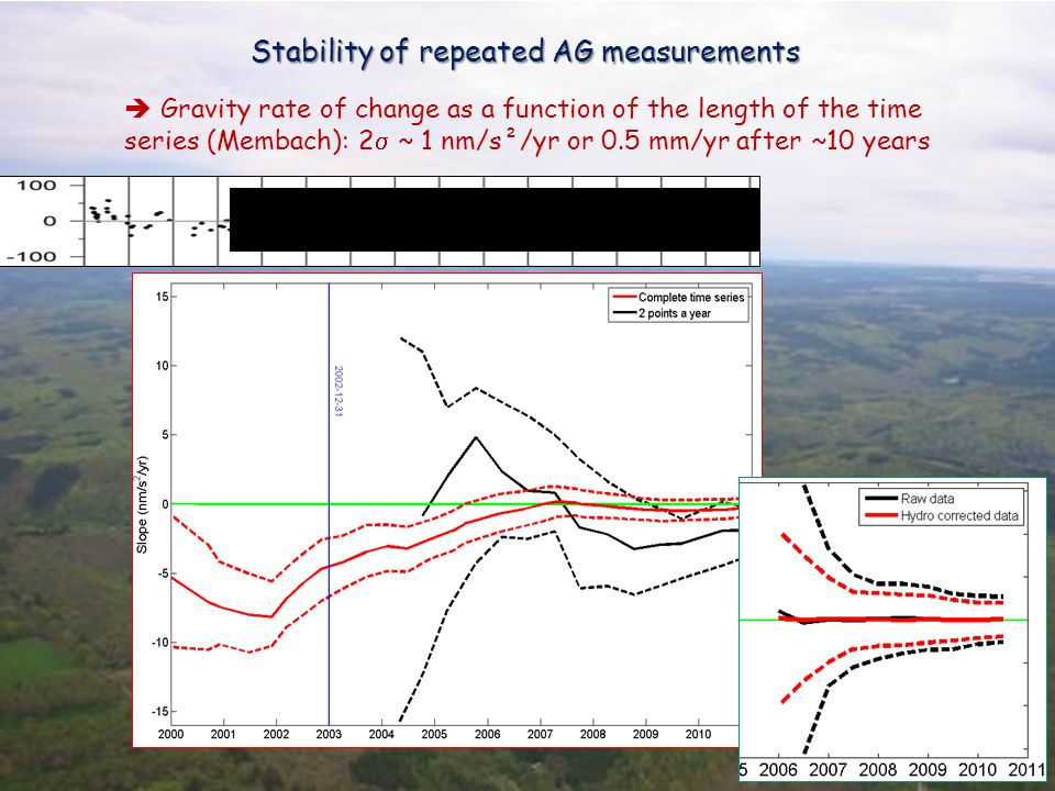 Stability of repeated AG measurements  Gravity rate of change as a function of the length of the time series (Membach): 2  ~ 1 nm/s²/yr or 0.5 mm/yr after ~10 years
