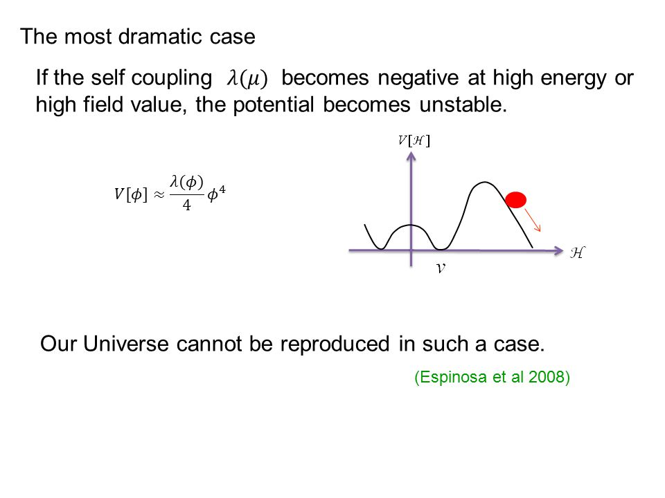 The most dramatic case Our Universe cannot be reproduced in such a case. (Espinosa et al 2008)