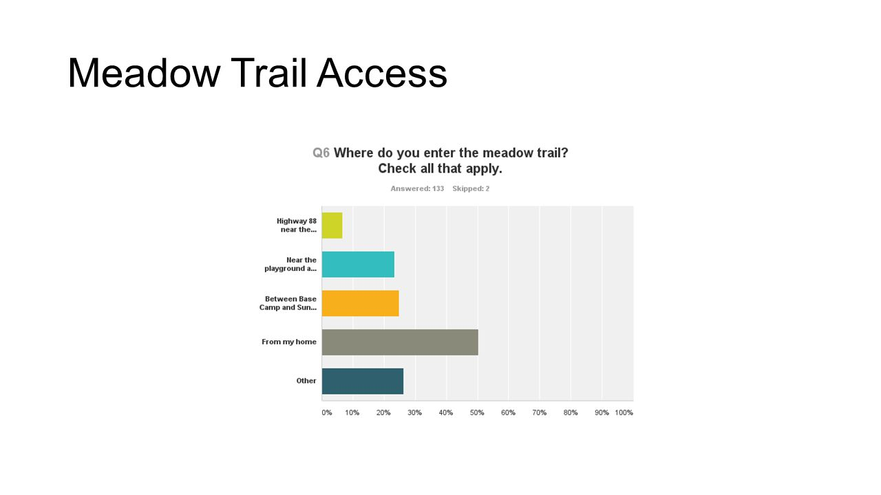 Meadow Trail Access