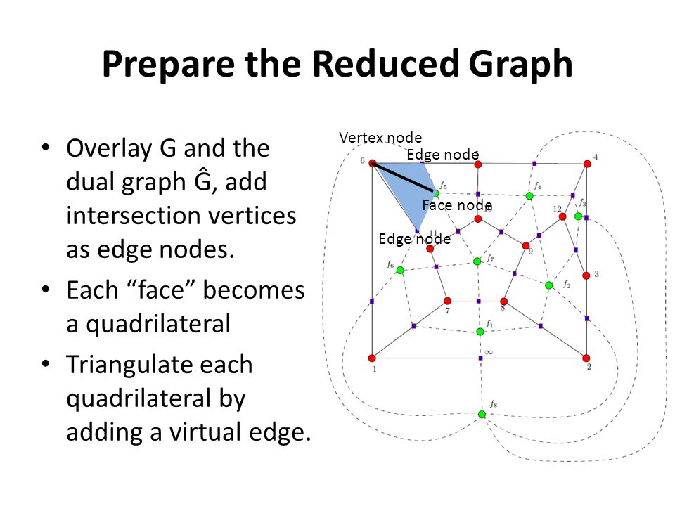Prepare the Reduced Graph Overlay G and the dual graph Ĝ, add intersection vertices as edge nodes.