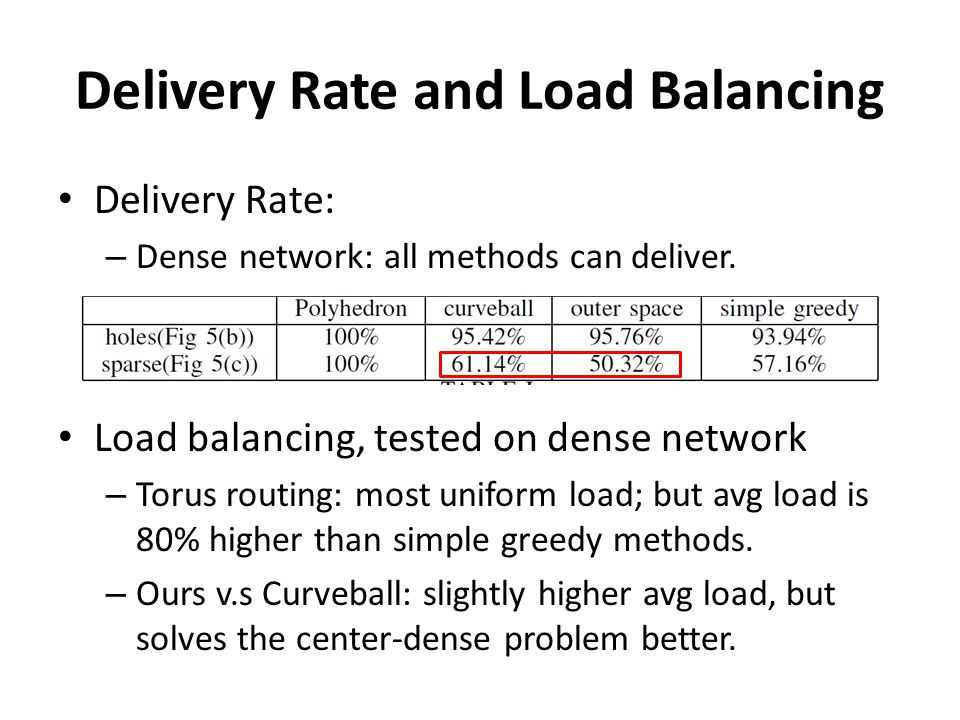 Delivery Rate and Load Balancing Delivery Rate: – Dense network: all methods can deliver.