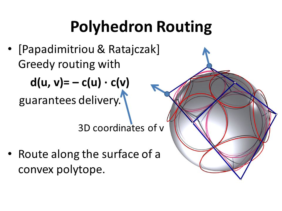 Polyhedron Routing [Papadimitriou & Ratajczak] Greedy routing with d(u, v)= – c(u) · c(v) guarantees delivery.