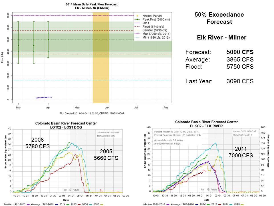 Elk River - Milner Forecast: 5000 CFS Average:3865 CFS Flood:5750 CFS Last Year:3090 CFS 50% Exceedance Forecast 2008 5780 CFS 2005 5660 CFS 2011 7000 CFS
