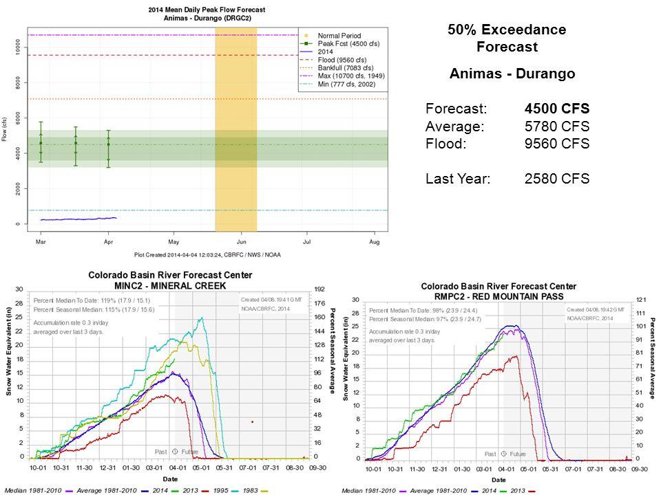 Animas - Durango Forecast: 4500 CFS Average:5780 CFS Flood:9560 CFS Last Year:2580 CFS 50% Exceedance Forecast