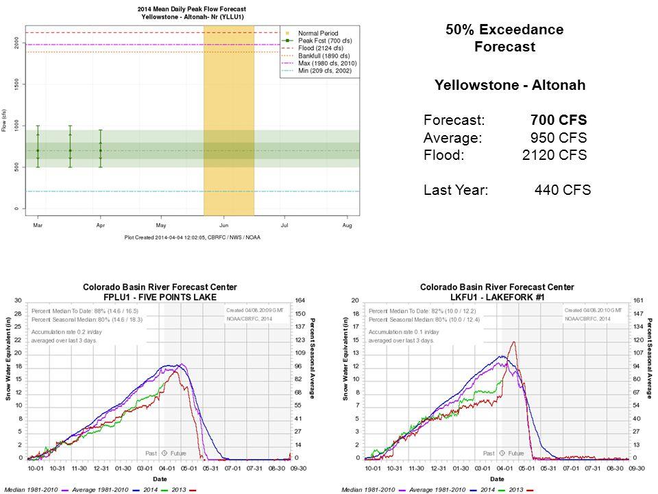 Yellowstone - Altonah Forecast: 700 CFS Average: 950 CFS Flood:2120 CFS Last Year: 440 CFS 50% Exceedance Forecast