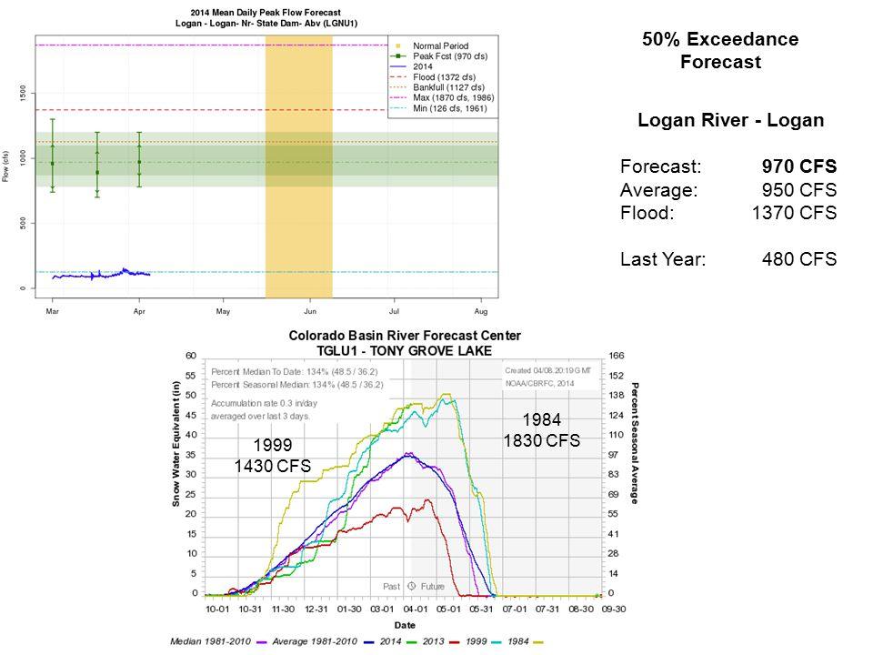 Logan River - Logan Forecast: 970 CFS Average: 950 CFS Flood:1370 CFS Last Year: 480 CFS 50% Exceedance Forecast 1999 1430 CFS 1984 1830 CFS