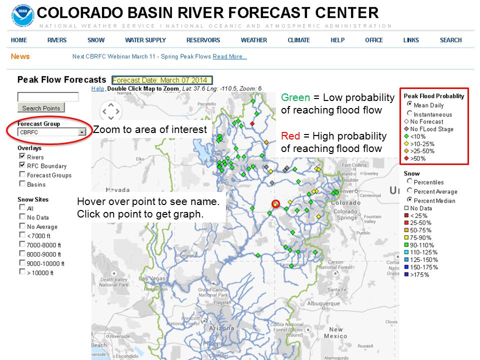 Peak Flow Forecasts Critical levels indicated in forecast distribution