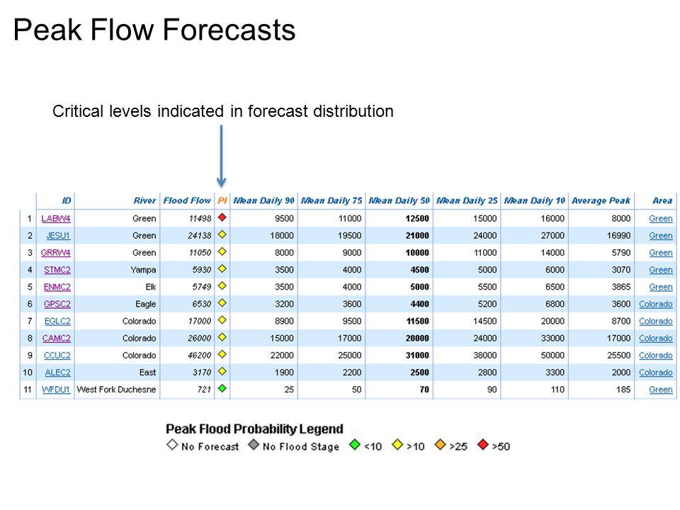 Colorado - Cameo Forecast:20000 CFS Average:17000 CFS Flood:26000 CFS Last Year:9540 CFS 50% Exceedance Forecast 1983 33800 CFS 2008 22500 CFS