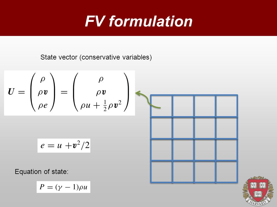 FV formulation State vector (conservative variables) Equation of state: