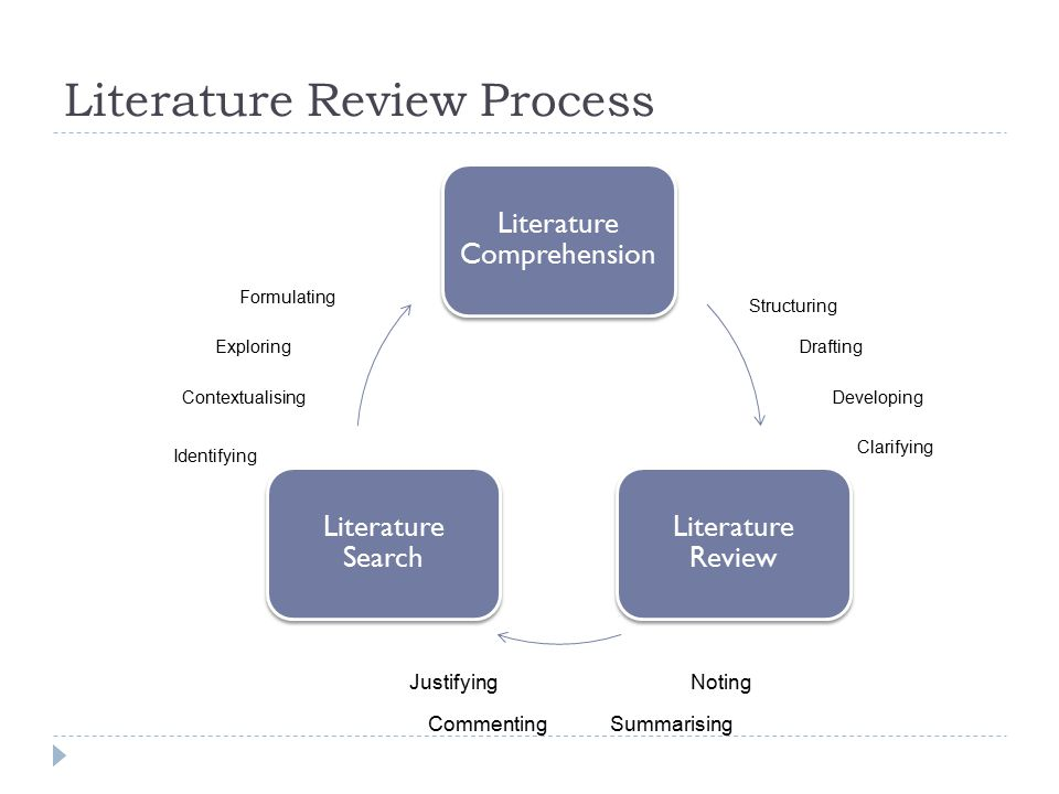 The Literature Review  Process of consolidating the various strands of past research into a single narrative contextualizing your research.