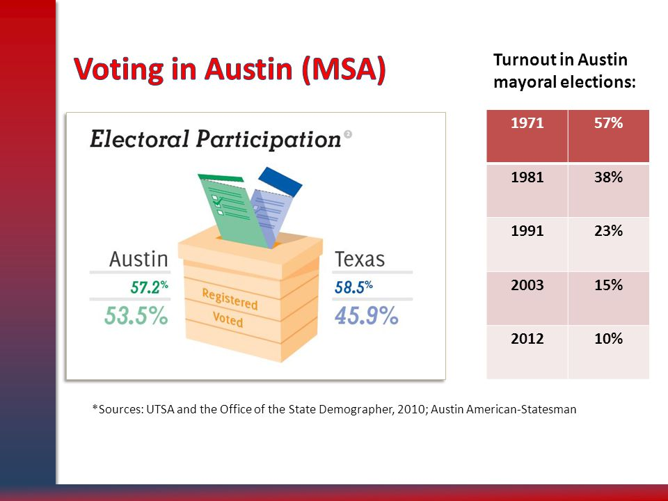 *Sources: UTSA and the Office of the State Demographer, 2010; Austin American-Statesman Turnout in Austin mayoral elections: 197157% 198138% 199123% 200315% 201210%