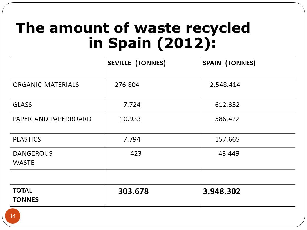SEVILLE (TONNES)SPAIN (TONNES) ORGANIC MATERIALS 276.804 2.548.414 GLASS 7.724 612.352 PAPER AND PAPERBOARD 10.933 586.422 PLASTICS 7.794 157.665 DANGEROUS WASTE 423 43.449 TOTAL TONNES 303.6783.948.302 The amount of waste recycled in Spain (2012): 14