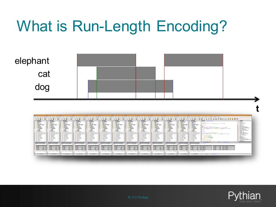 What is Run-Length Encoding? © 2013 Pythian t dog cat elephant