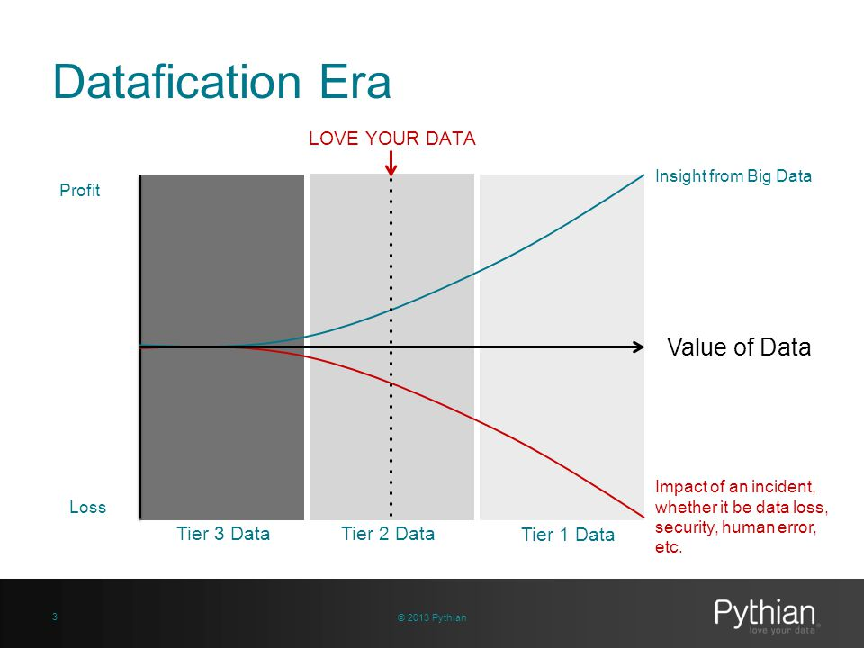 Datafication Era © 2013 Pythian 3 Tier 3 Data Insight from Big Data Value of Data Impact of an incident, whether it be data loss, security, human erro