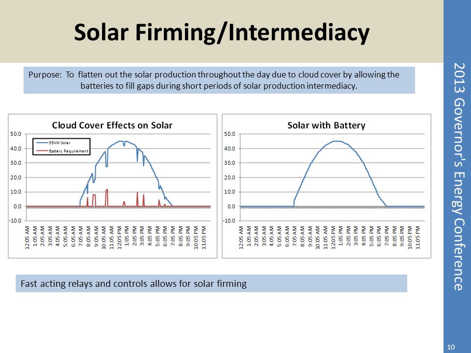 2013 Governor's Energy Conference Solar Firming/Intermediacy 10 Purpose: To flatten out the solar production throughout the day due to cloud cover by