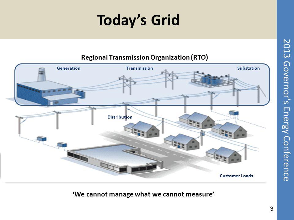 2013 Governor's Energy Conference Today's Grid GenerationTransmissionSubstation Distribution Customer Loads Regional Transmission Organization (RTO) 3