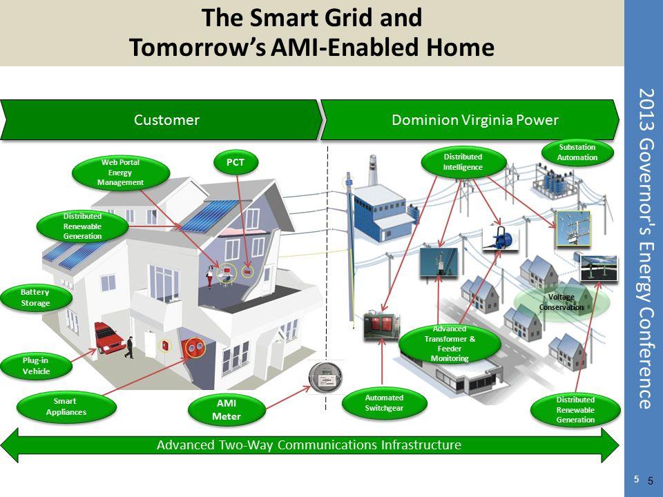2013 Governor's Energy Conference Dominion Virginia Power Customer PCT Web Portal Energy Management Smart Appliances Smart Appliances AMI Meter Distri