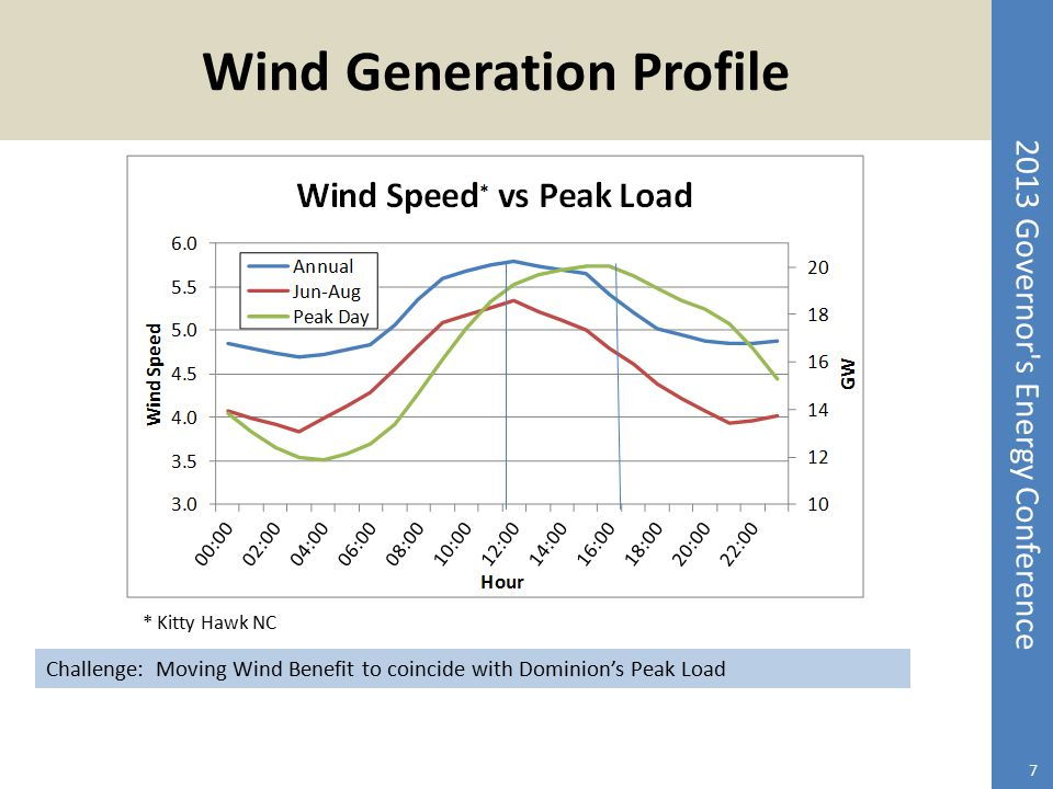 2013 Governor's Energy Conference Wind Generation Profile 7 * Kitty Hawk NC Challenge: Moving Wind Benefit to coincide with Dominion's Peak Load