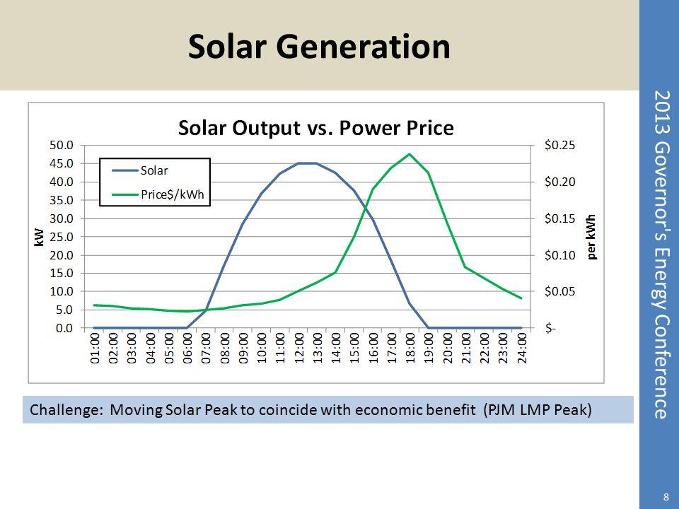2013 Governor's Energy Conference Solar Generation 8 Challenge: Moving Solar Peak to coincide with economic benefit (PJM LMP Peak)