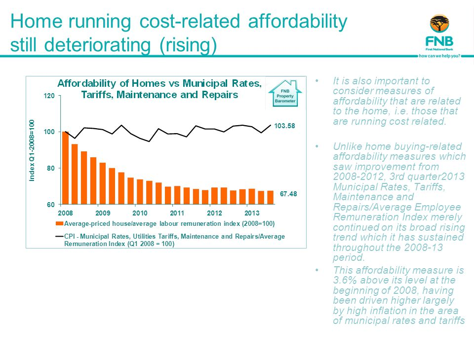 Home running cost-related affordability still deteriorating (rising) It is also important to consider measures of affordability that are related to the home, i.e.