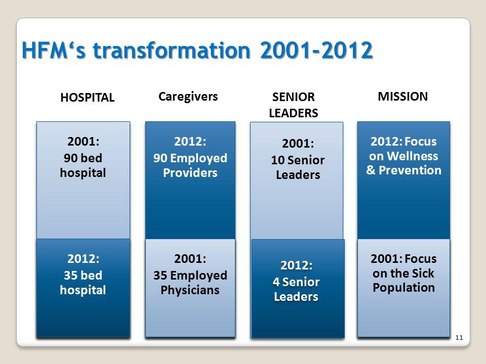 2001: 10 Senior Leaders 2012: Focus on Wellness & Prevention 2012: 90 Employed Providers 2012: 90 Employed Providers 2001: 90 bed hospital 2001: 90 bed hospital 2001: 35 Employed Physicians 2001: 35 Employed Physicians 2001: Focus on the Sick Population HOSPITAL CaregiversMISSION SENIOR LEADERS 2012: 35 bed hospital 2012: 35 bed hospital 2012: 4 Senior Leaders 2012: 4 Senior Leaders HFM's transformation 2001-2012 11