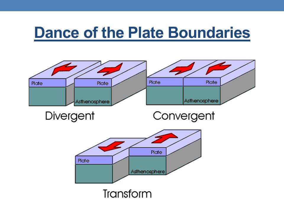 Dance of the Plate Boundaries
