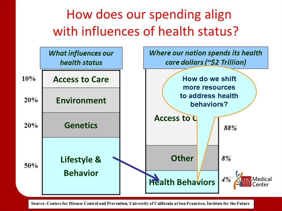 How does our spending align with influences of health status? Source: Centers for Disease Control and Prevention, University of California at San Fran