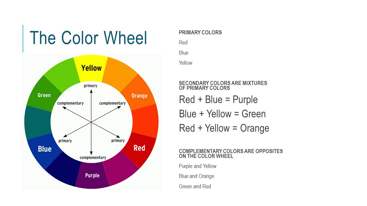 The Color Wheel PRIMARY COLORS Red Blue Yellow SECONDARY COLORS ARE MIXTURES OF PRIMARY COLORS Red + Blue = Purple Blue + Yellow = Green Red + Yellow = Orange COMPLEMENTARY COLORS ARE OPPOSITES ON THE COLOR WHEEL Purple and Yellow Blue and Orange Green and Red