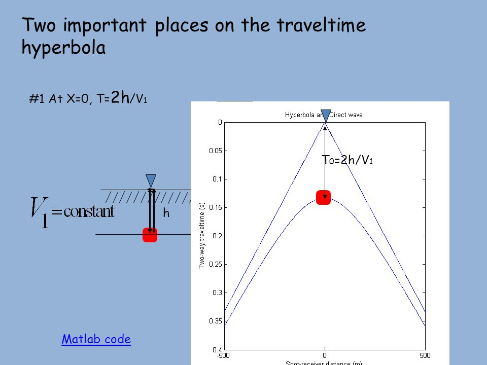 #1 At X=0, T= 2h /V 1 Two important places on the traveltime hyperbola * T 0 =2h/V 1 h Matlab code